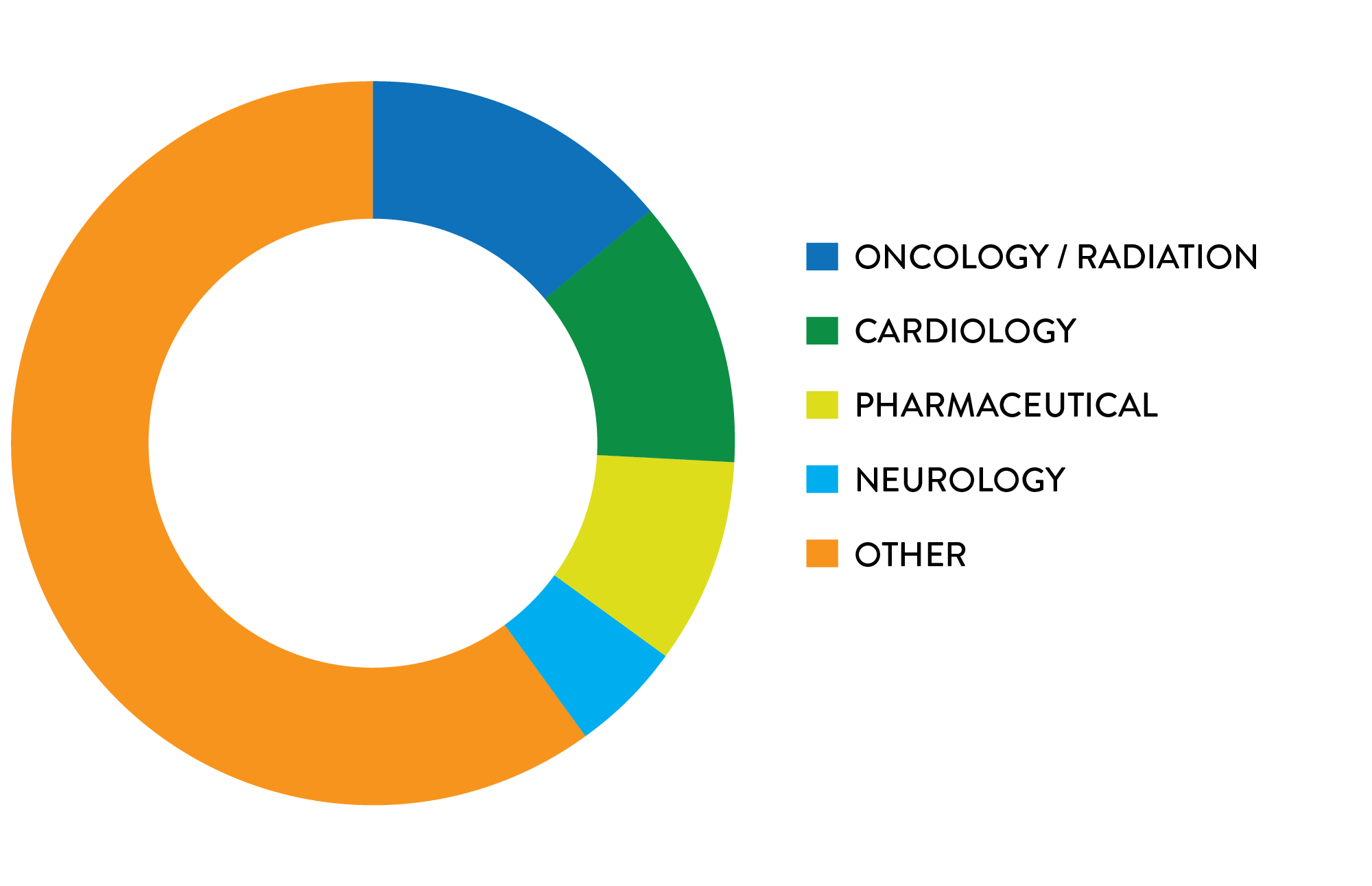 ACRP Members by Specialty