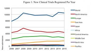 The New European Union Regulation for Clinical Trials - ACRP